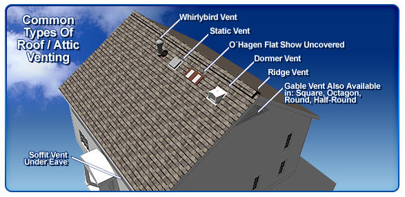 Attic Ventilation Contractor Northern Va Md Dc Fairfax
