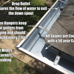 Gutters With Corner Miters and Hidden Hangers