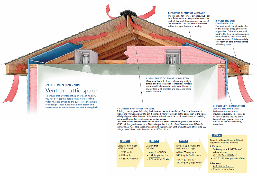 Attic-Ventilation-grid-for-customers-to-understand-the-whole-process-and-whats-involved-virginia-contracting-picture