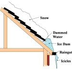 Ice Dam diagram for Virginian Homes