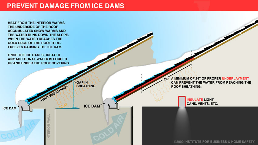 Prevent-Ice-Damage-and-understand-the-science-background-with-ice-dam-graphic-from-institute-for-business-and-home-safety