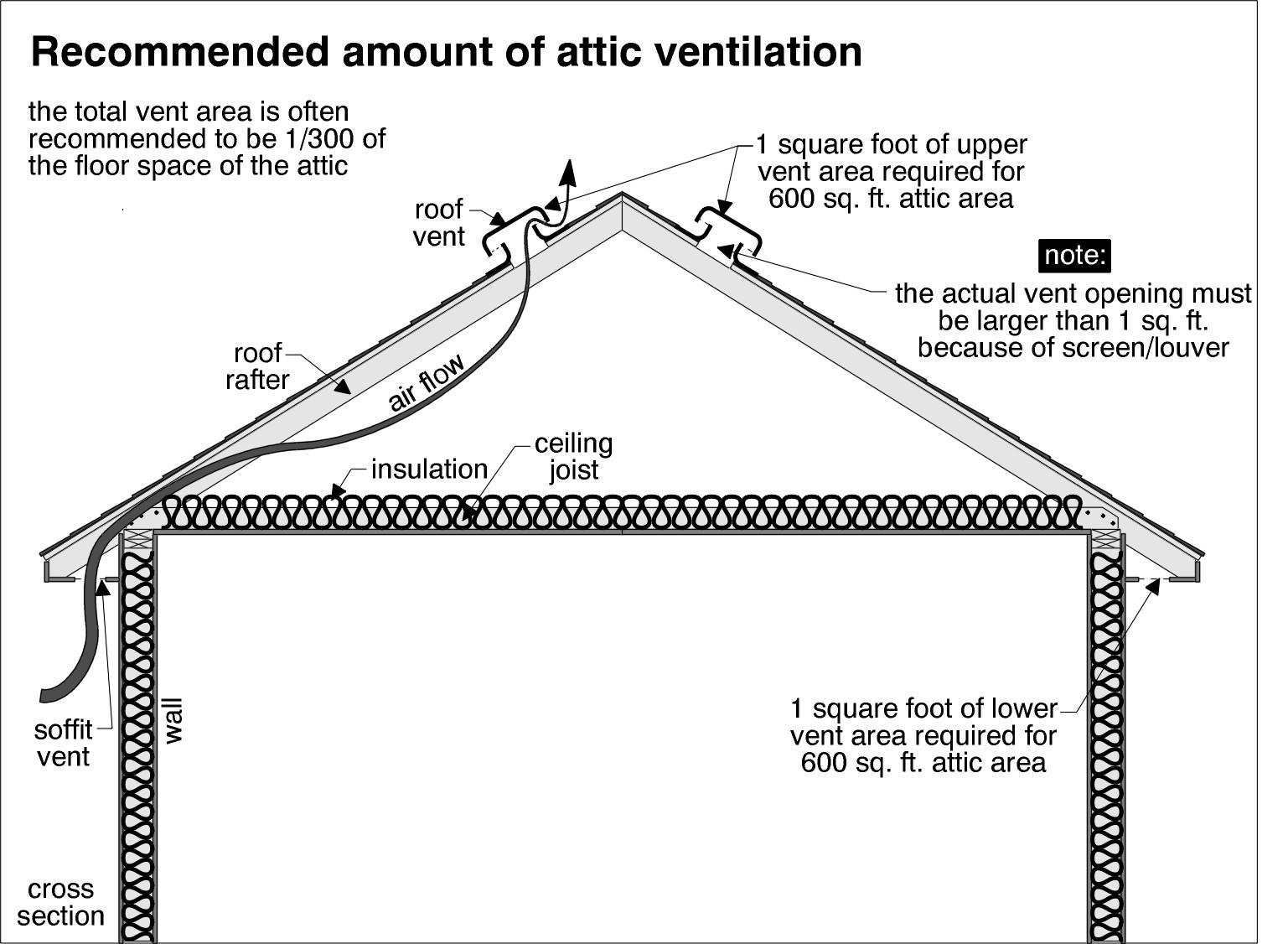 Attic Ventilation Roof Vents : Attic ventilation contractor northern va md dc fairfax
